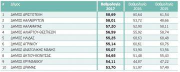 Ο Δήμος Δράμας στους 10 Καλύτερους Δήμους της Ελλάδος